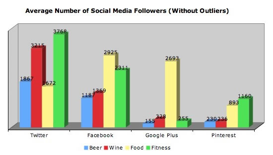 Wine Drinkers Prefer Twitter Over Facebook photo