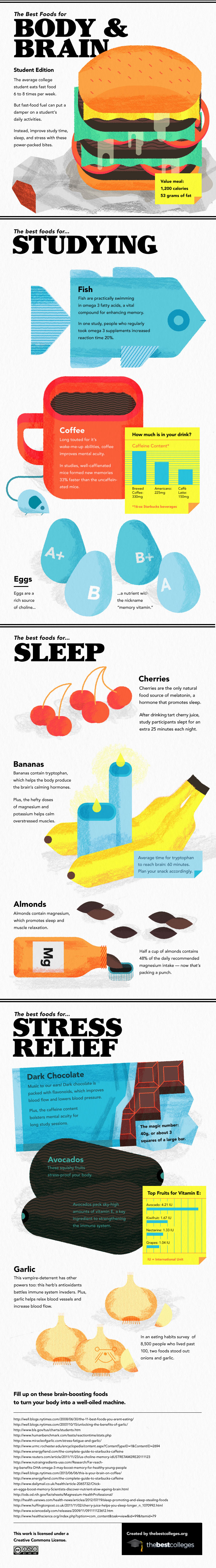 Infographic: Brain Food for College Students photo