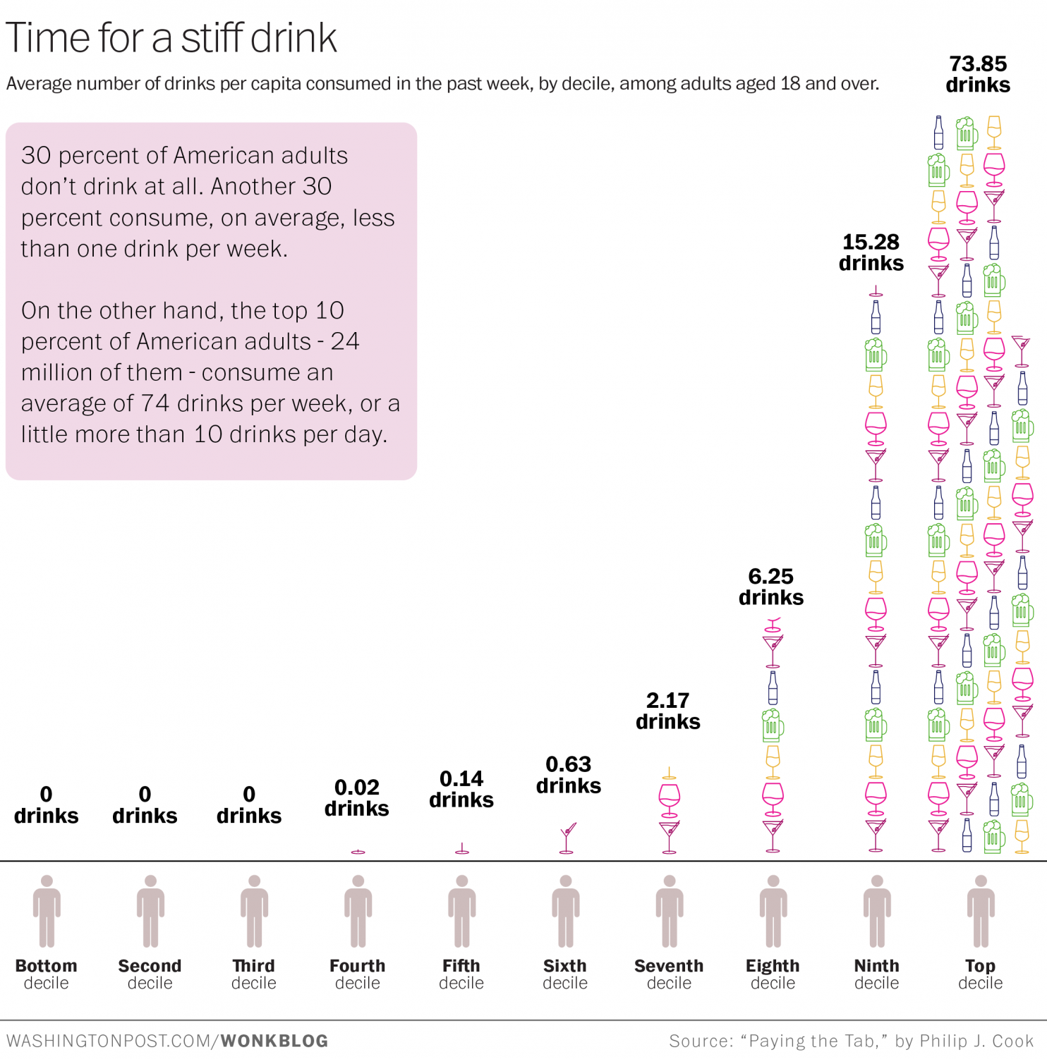 Think you drink a lot? This chart will tell you. photo