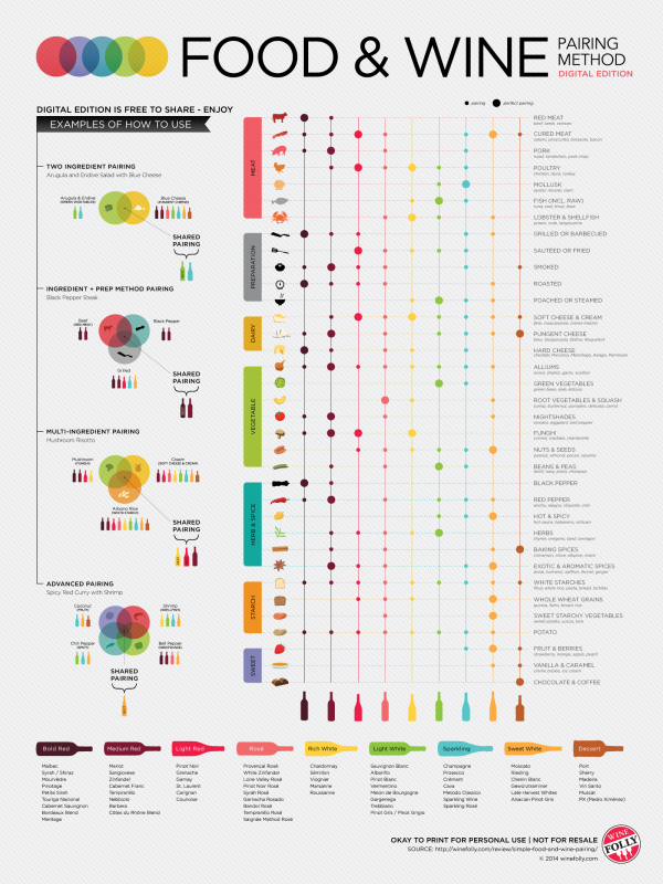 af poster e1418966440869 Everything You Need To Know About Pairing Wine With Food