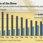 Americans Now Drink More Craft Beer Than Budweiser photo