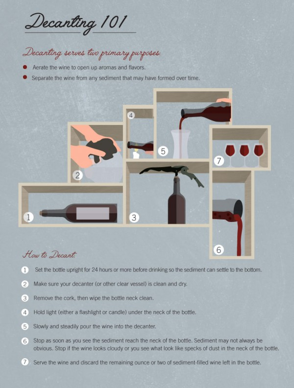 Decoding the Decanting Process photo