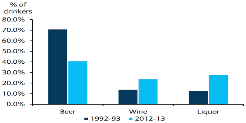 Millennials are ditching beer for liquor and wine photo