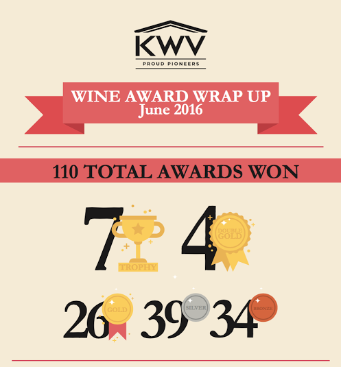 KWV Cements Position as Leading Wine Producer with 110 Medals photo