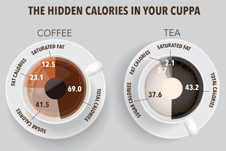 This is how many calories your tea and coffee habit is adding to your diet every day photo