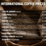 Brits are forking out 90% more for a cup of coffee compared to rest the globe photo