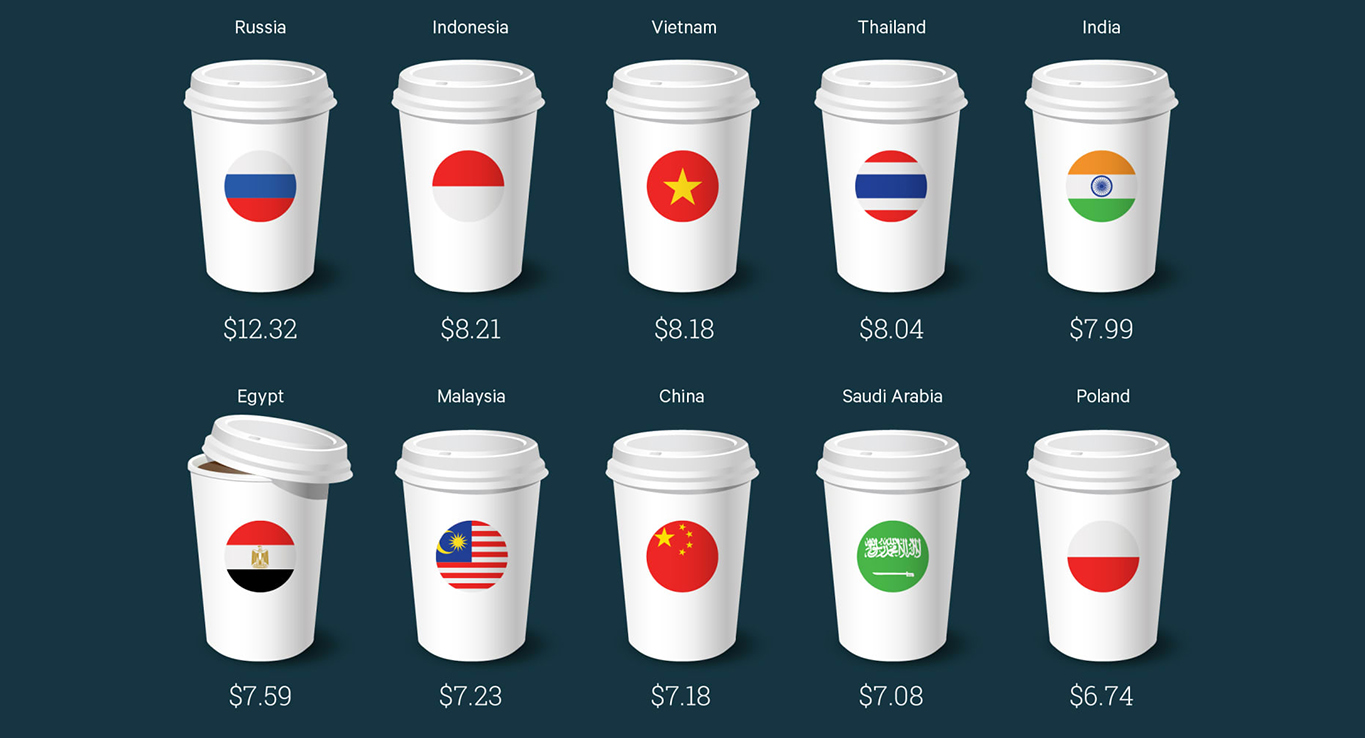 How Much Does A Latte Cost? photo