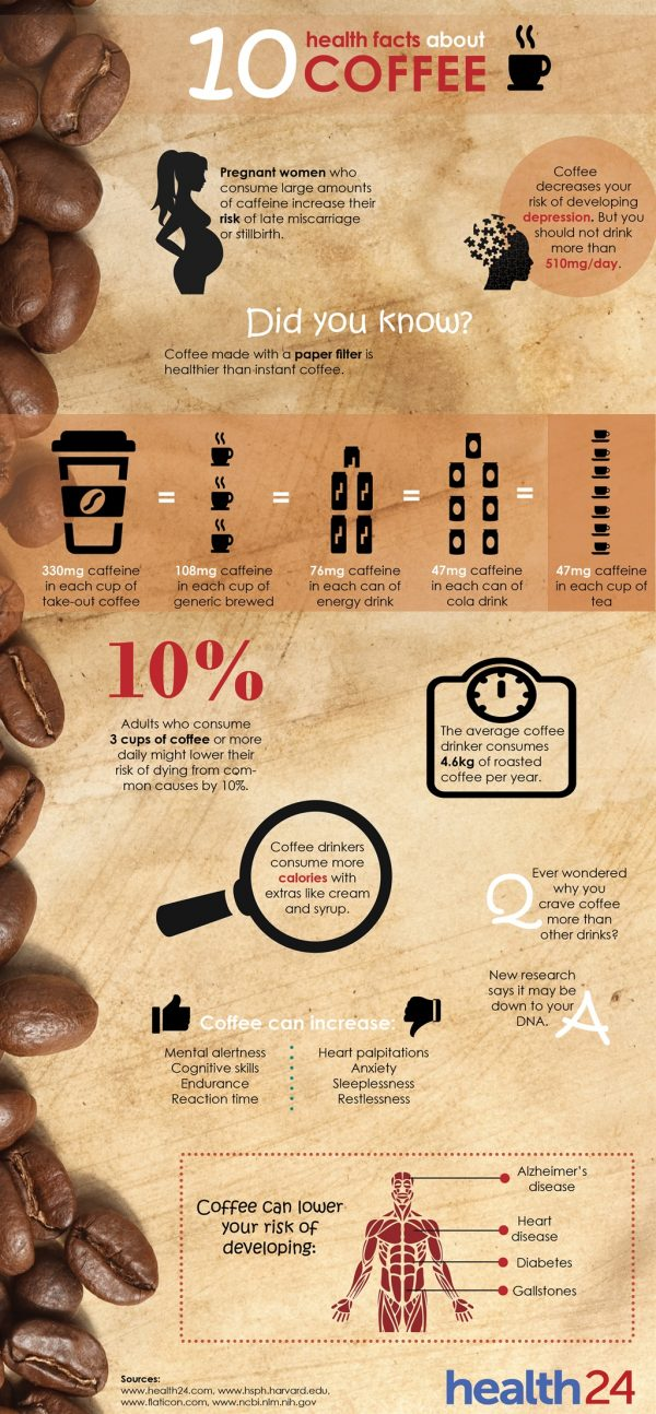 health24 coffee e1499670588589 10 Dangers and Benefits Hiding in Your Cup of Coffee
