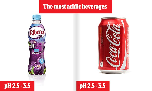 Ribena Is Just As Bad For Your Teeth As Coca Cola photo