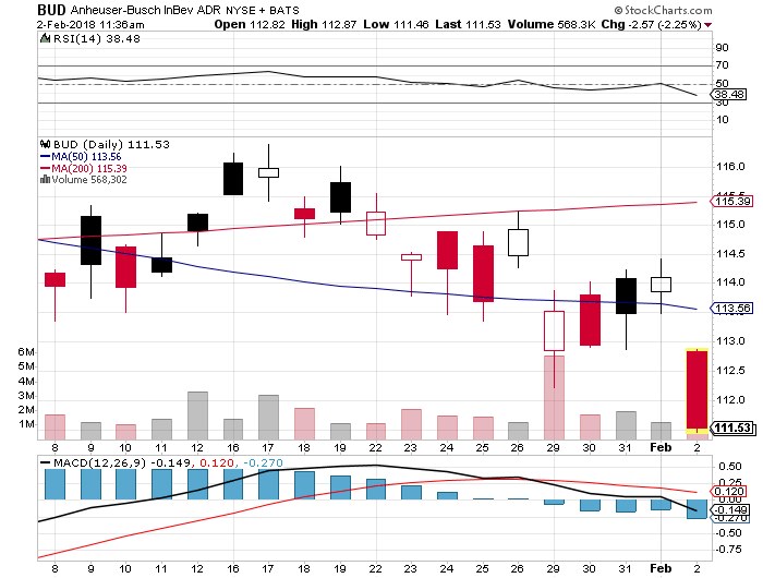 Eps For Anheuser-busch Inbev Sa/nv (bud) Expected At $1.25 photo