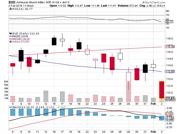 Analysts See $1.10 Eps For Anheuser-busch Inbev Sa/nv (bud) photo