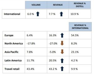 Distell Travel Retail Sales Leap By +43% In First Half photo