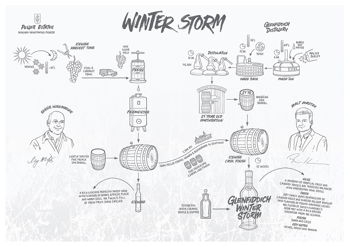 how glenfiddich winter storm single malt whisky is made Glenfiddich Releases Limited 21 Year Old Single Malt Aged in Icewine Barrels