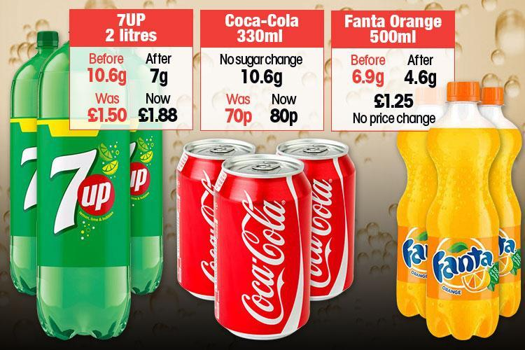 Shake-up As Fizzy Drinks Lower Sugar Content To Beat Tax Hike photo