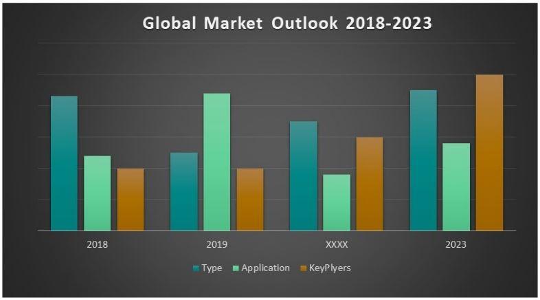 Global Spirits Market 2018 Share And Outlook: Jose Cuervo, Patrn , Luzhou Laojiao And Daohuaxiang photo