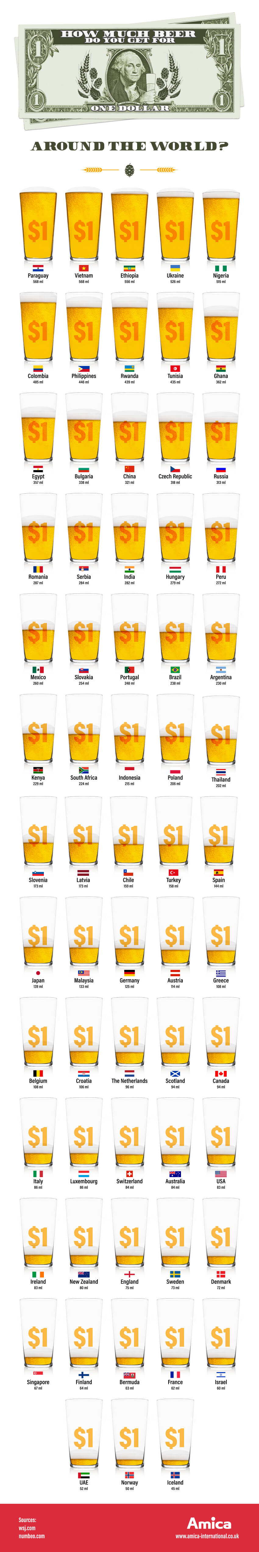 beer 1 1 How Much Beer Would You Get For $1 Around The World