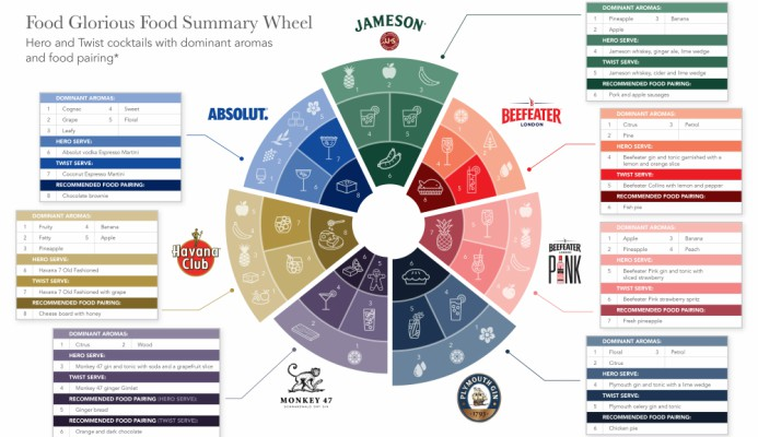 Pernod Ricard Pushes Food And Cocktail Matching photo