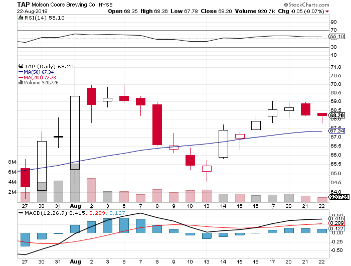 Travelers Property Casualty Corp (nyse:tap) Stock Price While Sentiment Improves photo
