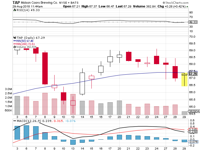 Sep 17, 2018 Will Mean $0.41 Dividends For Molson Coors Brewing Co (nyse:tap) Shareholders. photo