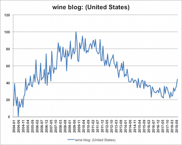Why I'm Attending The 2018 Wine Bloggers Conference photo