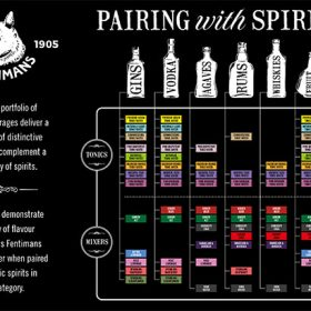 Fentimans Looks Beyond Gin With New Pairing Guide photo
