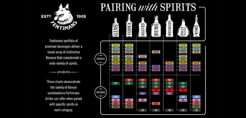 Fentimans Works With Bartenders To Launch Spirit-pairing Guide photo