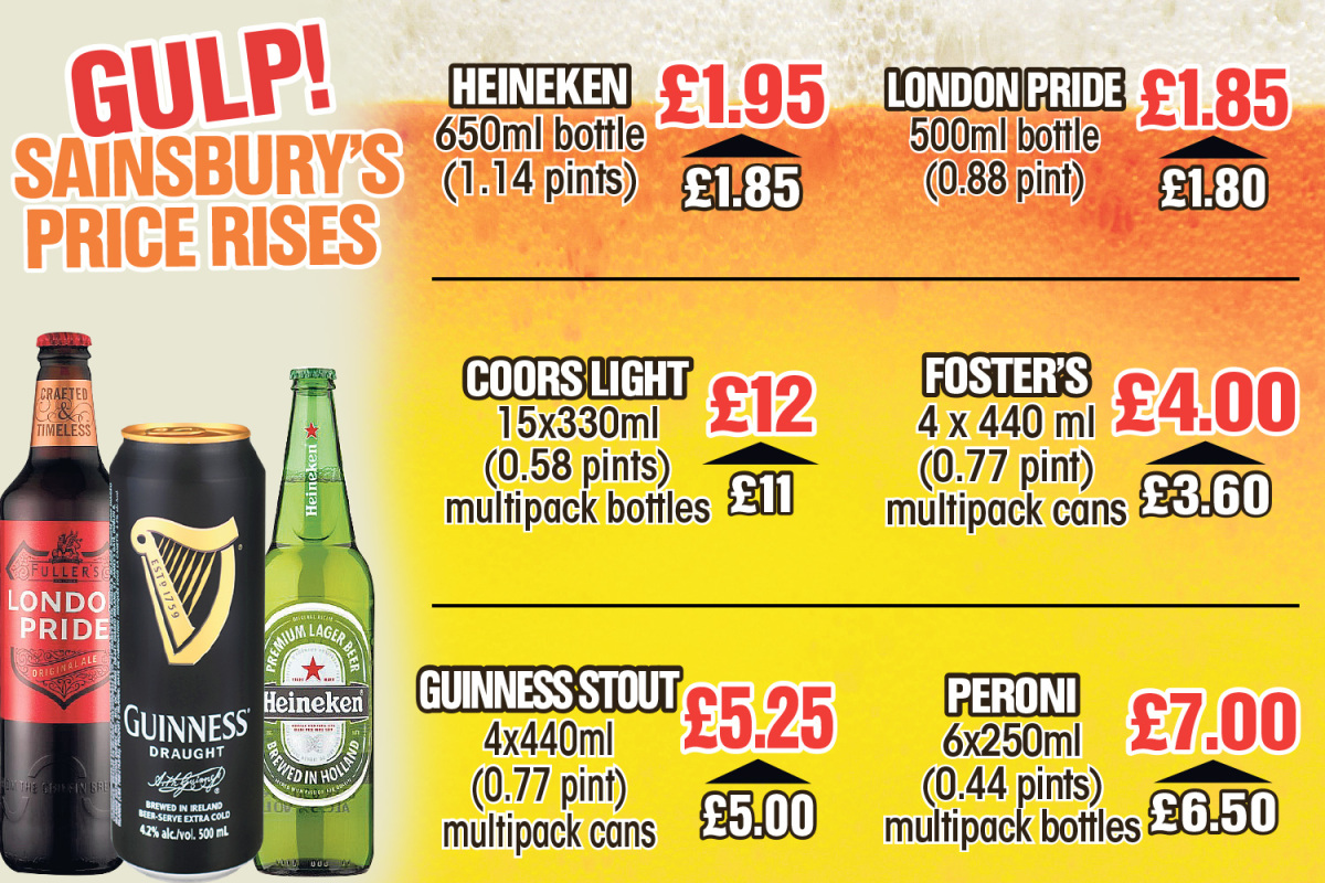 Sainsbury's Increases Price Of 150 Beers And Ciders By Up To 10p A Pint photo