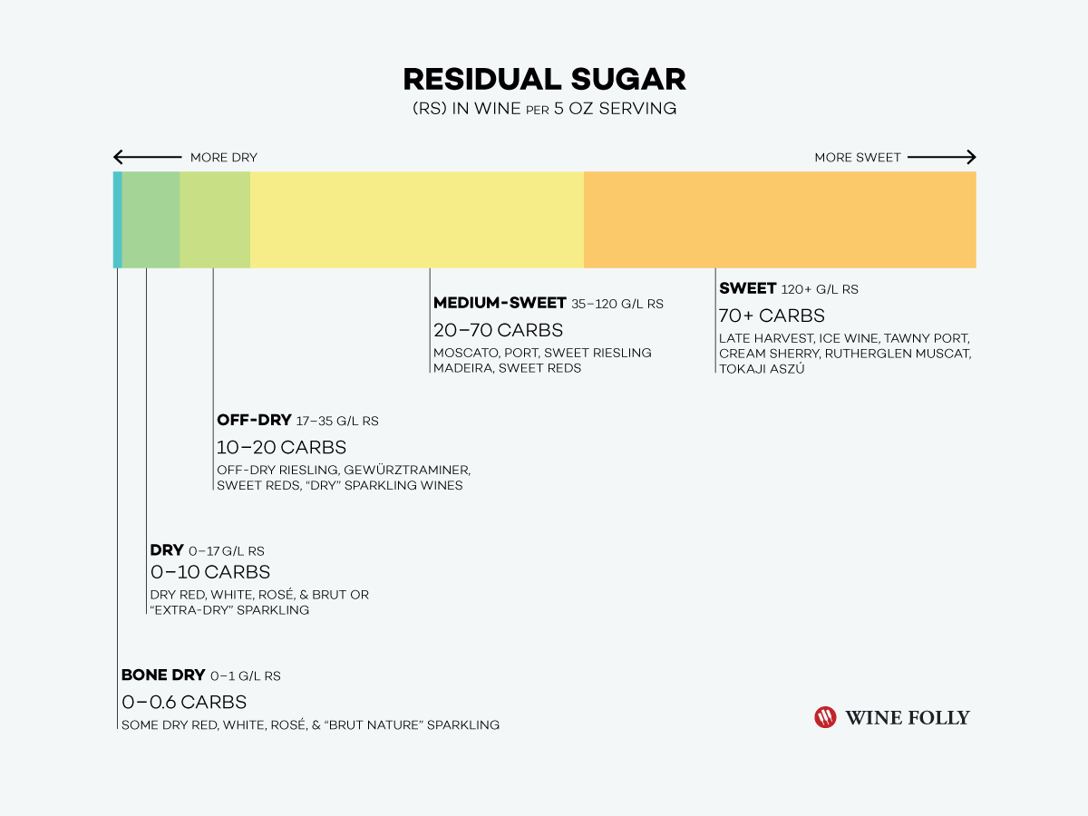 What Is Residual Sugar In Wine? photo