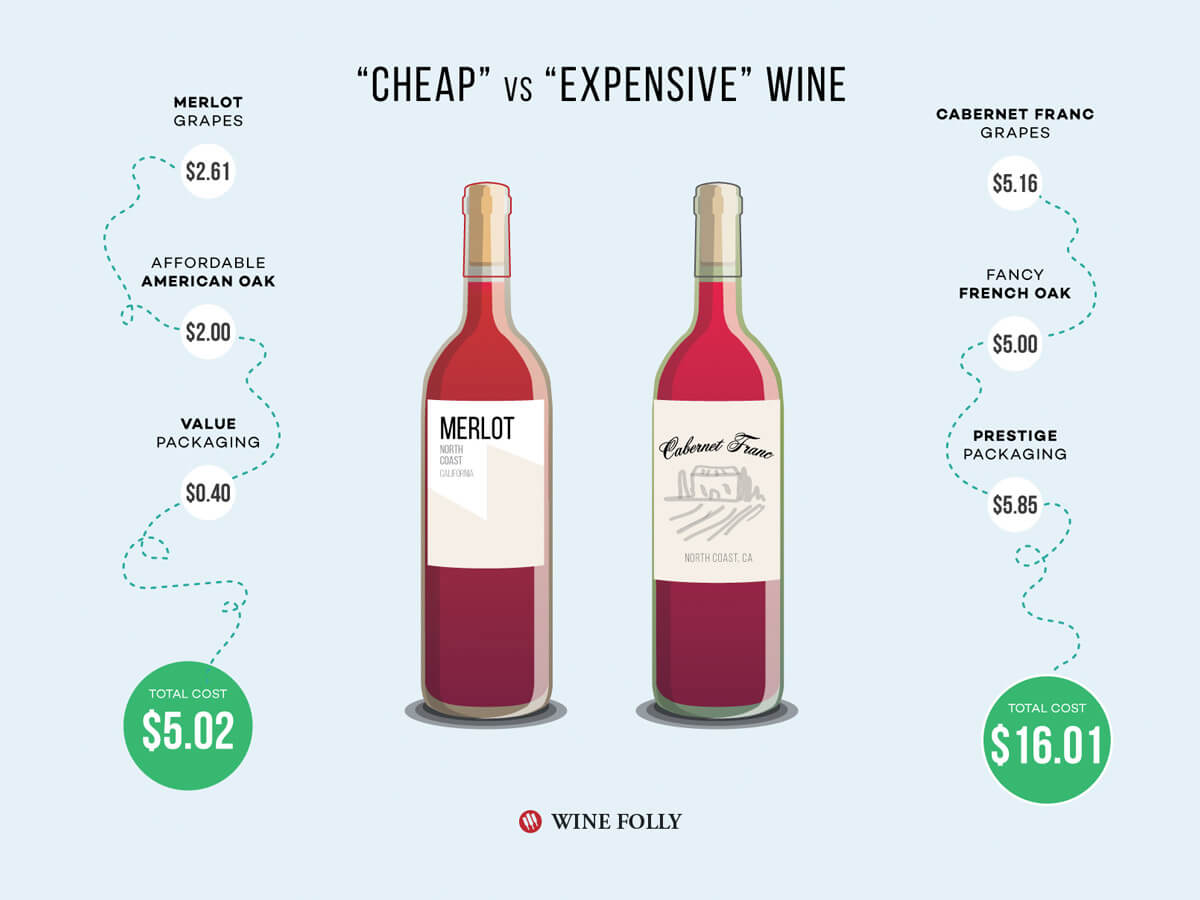 Why Is Wine So Expensive? photo