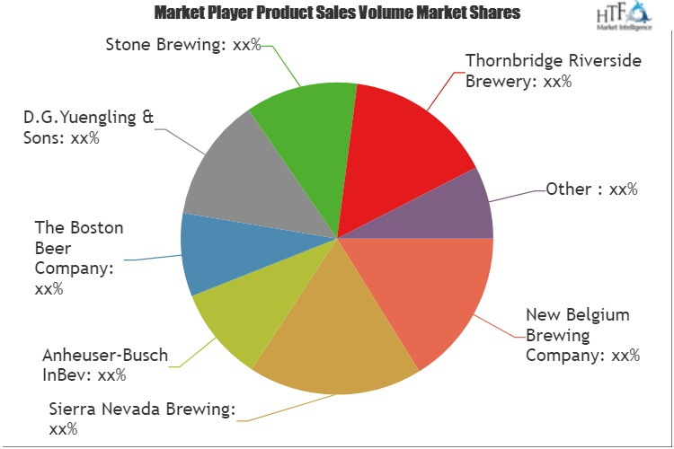 Chocolate Beer  Market Assessment – Latest Insights On Trends And Challenges – Gadget247news photo