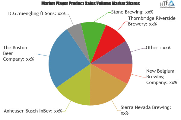 Chocolate Beer Market Growing Demand, Analysis By Key Players: (sierra Nevada Brewing, Anheuser-busch Inbev, The Boston Beer Company) photo