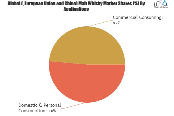 Malt Whisky Market To Witness Huge Growth By 2025 photo