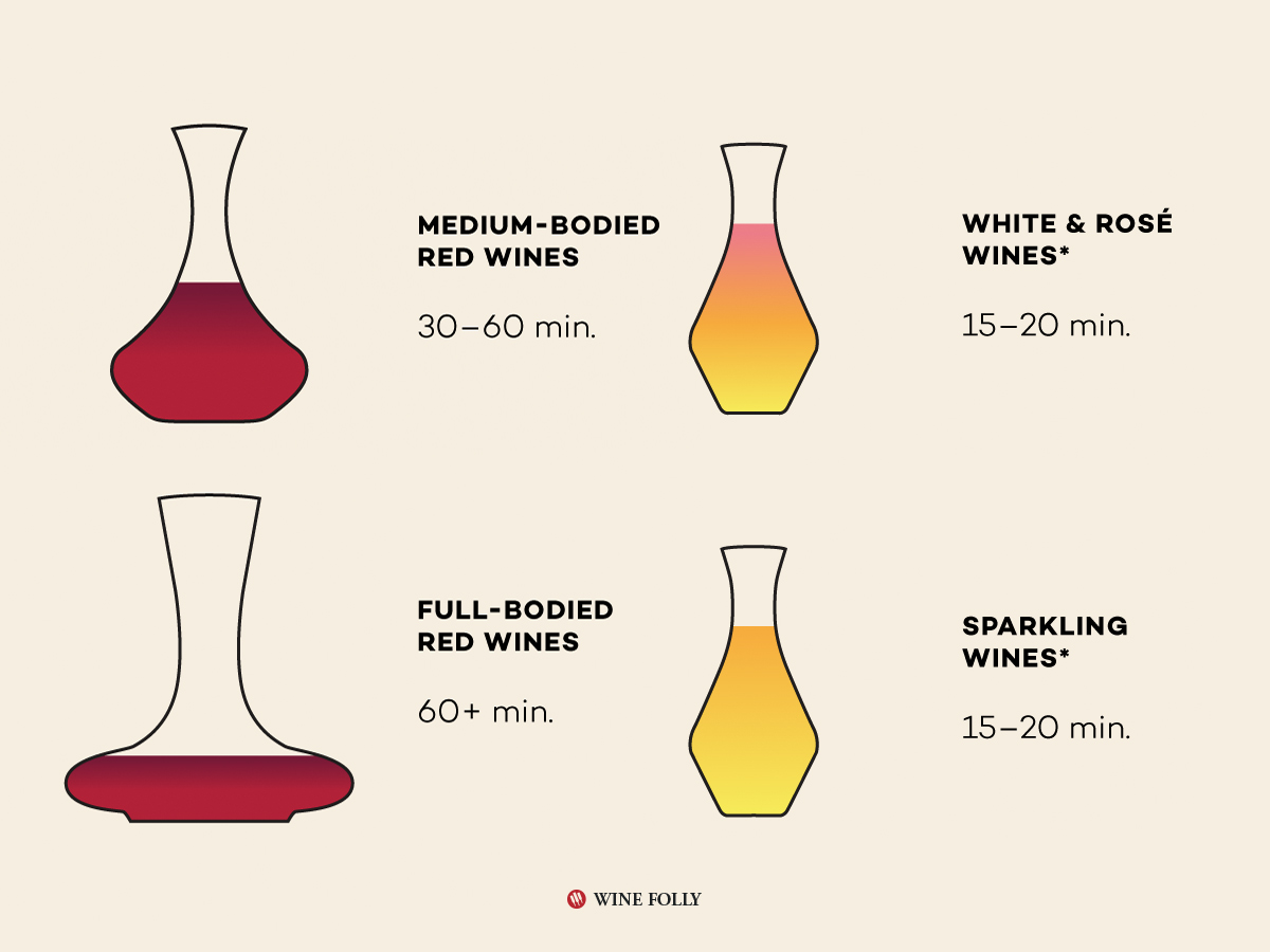 Decanting Times! A Handy Guide For Best Practices photo