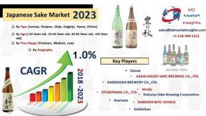 Global Japanese Sake Market To Expand With Noteworthy Cagr Of 1.1% During 2019-2024 – World Analytics photo