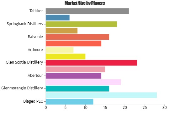 Single Malt Scotch Market Increasing Demand With Key Players Glenmorangie Distillery, Glen Grant, Aberlour – Industry News Stock photo