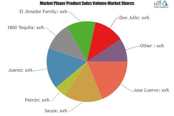 Tequila: Comparative Market Share Analysis, Know Who's Gaining Market Share – Industry News Stock photo