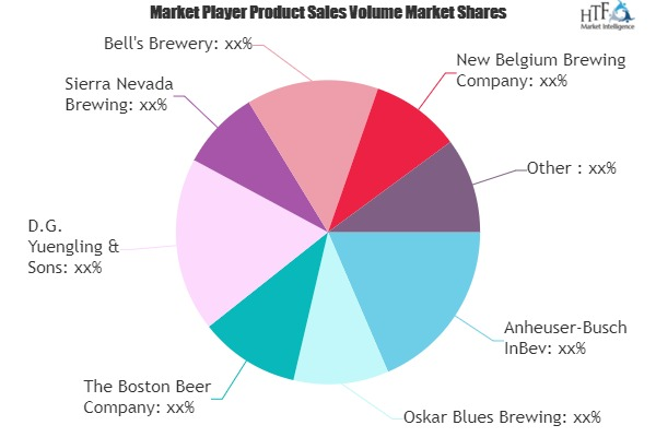 Chocolate Beer Market To See Massive Growth By 2025 photo