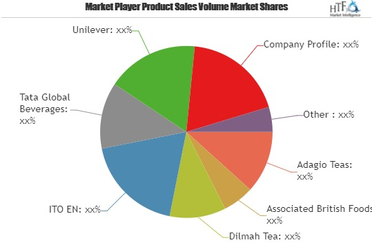Herbal Tea Market Investment Opportunities, Business Scope And Forthcoming Developments: Adagio Teas, Associated British Foods, Dilmah Tea – Market News Wire photo