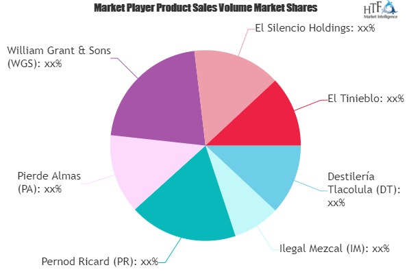Mescal Market To See Massive Growth By 2025 photo