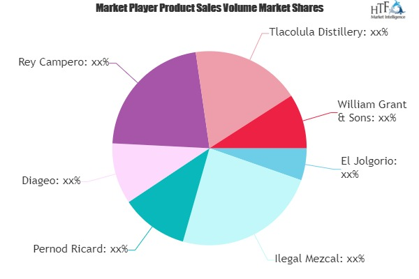 Mezcal Market To See Huge Growth By 2025 photo
