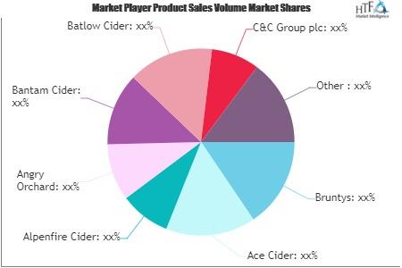 Cider Market Is Thriving Worldwide photo