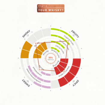This Quiz Asks For Your Flavour Preferences And Then Tells You What Whisky To Buy photo