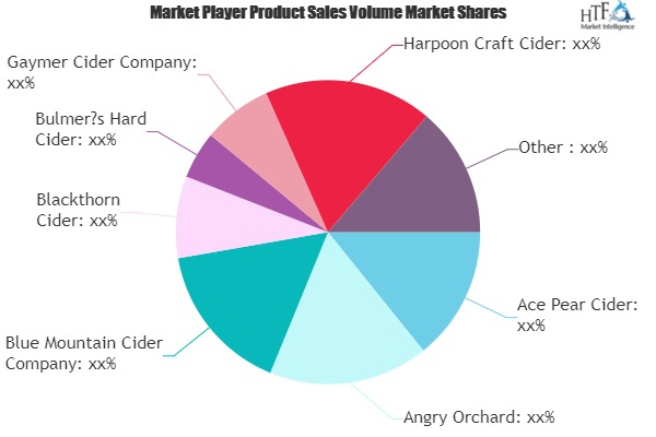 Gluten Free Hard Cider Market Emerging Trends And Strong Application Scope By 2025 photo
