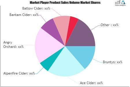 Cider Market Seeking Excellent Growth photo