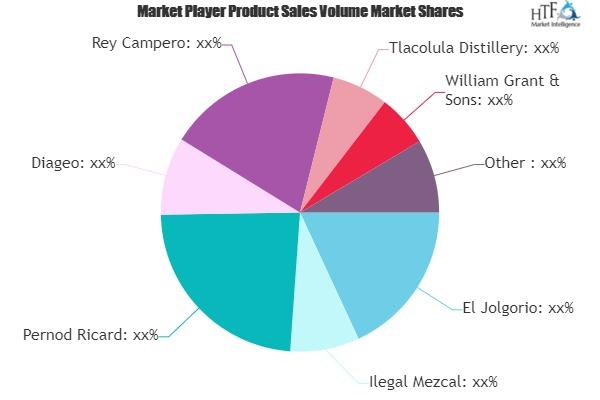 Mezcal Market Will Generate Massive Revenue In Coming Years photo
