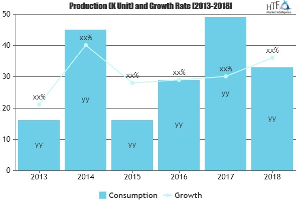 Single Malt Scotch Market To Witness Huge Growth By 2025 photo