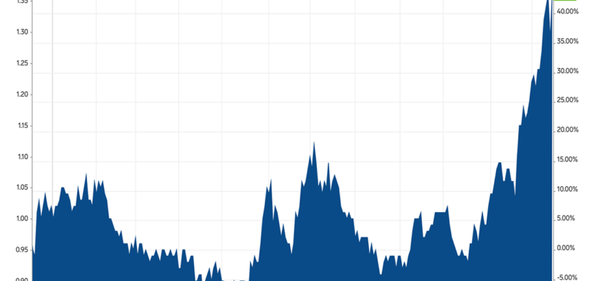 The Price Of Coffee On The C-market Just Took A Huge Jump photo