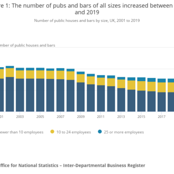 Uk Pub And Bar Numbers Rise For First Time In 10 Years photo