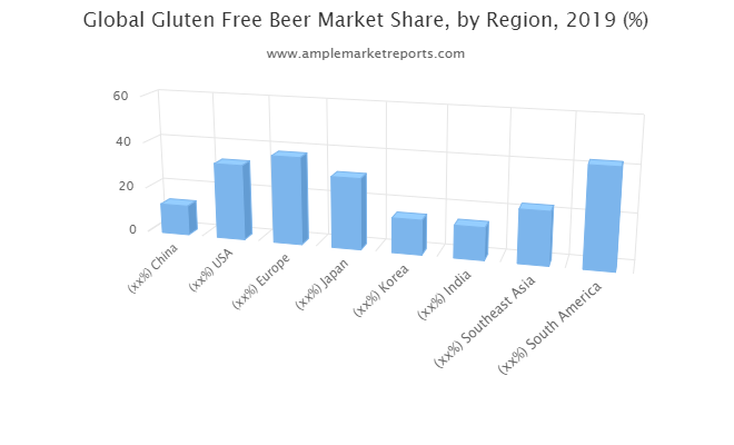 Global  Gluten-free Beer Market Research Study Reveals Strategy Of Key Players photo