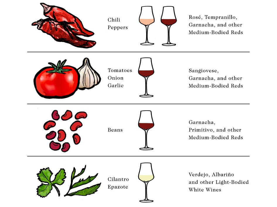 Wine With Mexican Food: Starting With The Basics photo